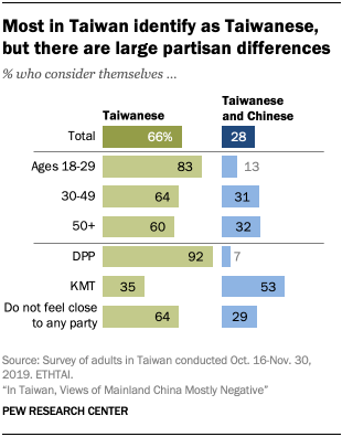 Chart showing most in Taiwan identify as Taiwanese, but there are large partisan differences