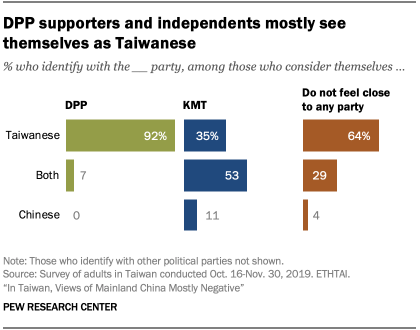 Chart showing DPP supporters and independents mostly see themselves as Taiwanese