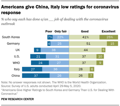 Chart showing Americans give China, Italy low ratings for coronavirus response