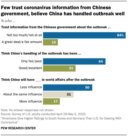 Chart showing few trust coronavirus information from Chinese government, believe China has handled outbreak well
