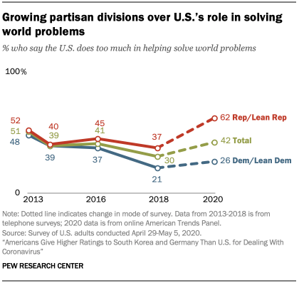 Chart showing growing partisan divisions over U.S.'s role in solving world problems