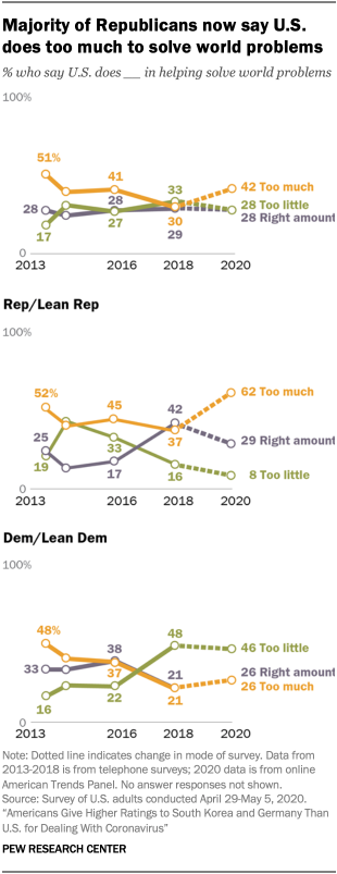Chart showing majority of Republicans now say U.S. does too much to solve world problems