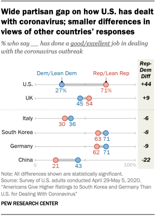 Chart showing wide partisan gap on how U.S. has dealt with coronavirus; smaller differences in views of other countries' responses