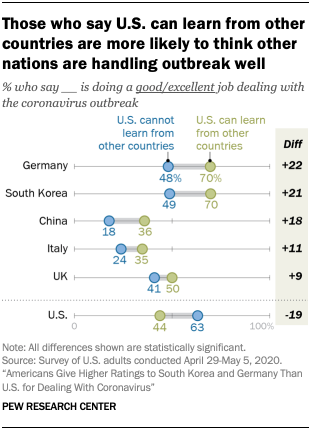Chart showing those who say U.S. can learn from other countries are more likely to think other nations are handling outbreak well