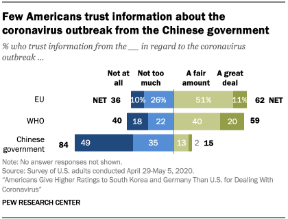 Chart showing few Americans trust information about the coronavirus outbreak from the Chinese government