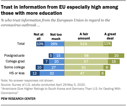 Chart showing trust in information from EU especially high among those with more education