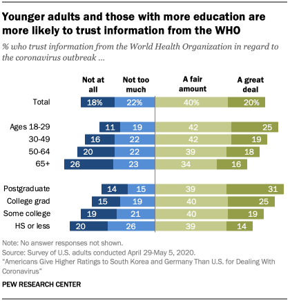 Chart showing younger adults and those with more education are more likely to trust information from the WHO