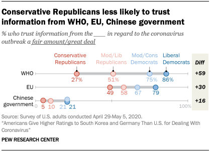 Chart showing conservative Republicans less likely to trust information from WHO, EU, Chinese government