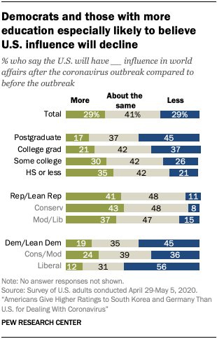 Chart showing Democrats and those with more education especially likely to believe U.S. influence will decline