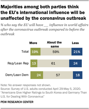 Chart showing majorities among both parties think the EU's international influence will be unaffected by the coronavirus outbreak