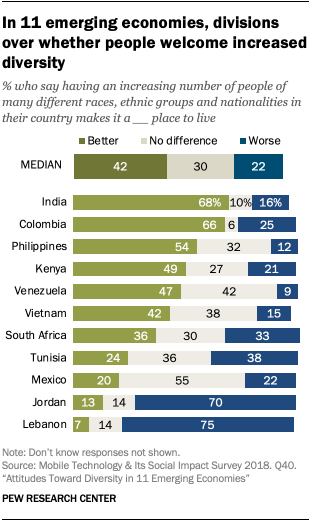 In 11 emerging economies, divisions over whether people welcome increased diversity