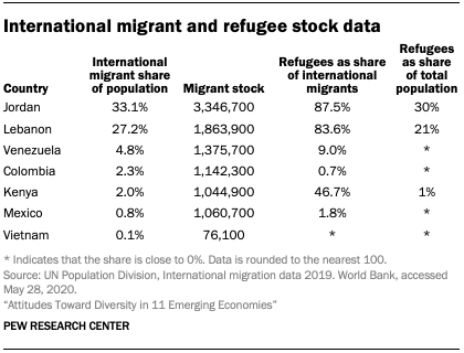 International migrant and refugee stock data