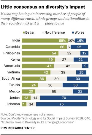 Little consensus on diversity's impact