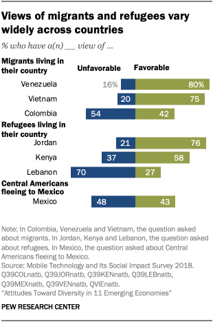 Views of migrants and refugees vary widely across countries