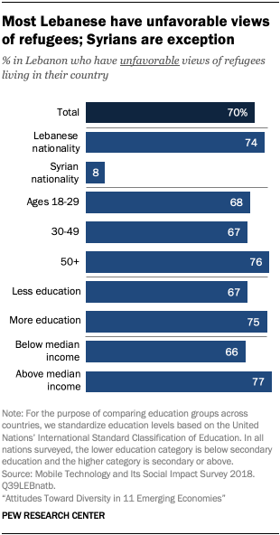 Most Lebanese have unfavorable views of refugees; Syrians are exception