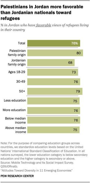 Palestinians in Jordan more favorable than Jordanian nationals toward refugees