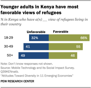 Younger adults in Kenya have most favorable views of refugees