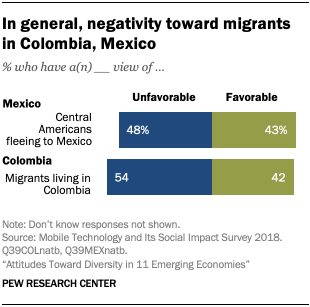 In general, negativity toward migrants in Colombia, Mexico