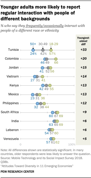 Younger adults more likely to report regular interaction with people of different backgrounds