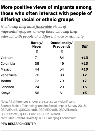 More positive views of migrants among those who often interact with people of differing racial or ethnic groups