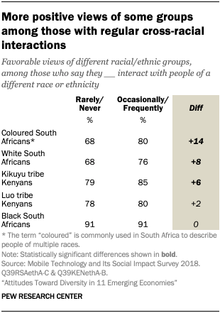More positive views of some groups among those with regular cross-racial interactions