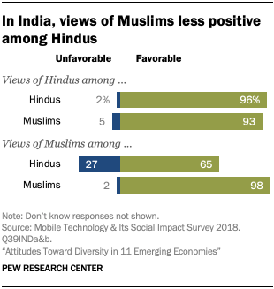 In India, views of Muslims less positive among Hindus