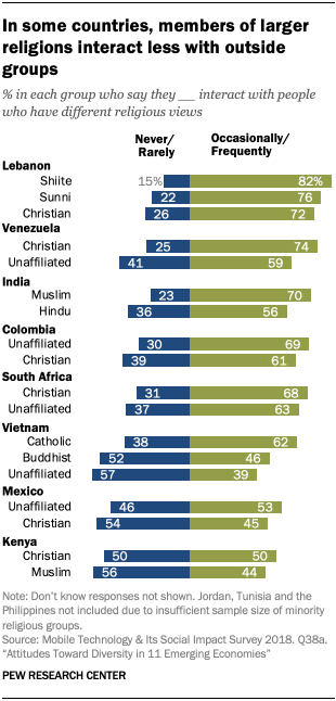 In some countries, members of larger religions interact less with outside groups