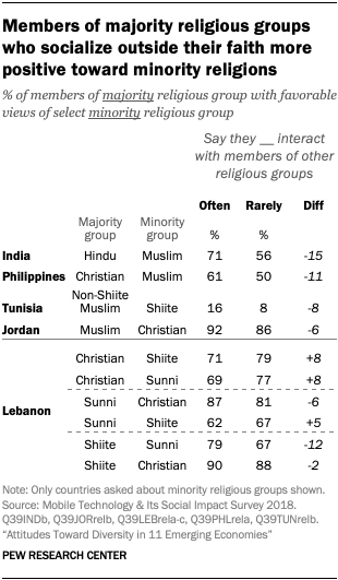 Members of majority religious groups who socialize outside their faith more positive toward minority religions
