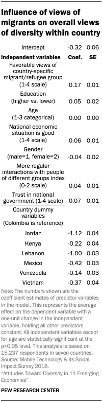 Influence of views of migrants on overall views of diversity within country