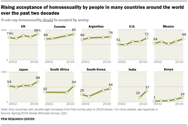 Rising acceptance of homosexuality by people in many countries around the world over the past two decades