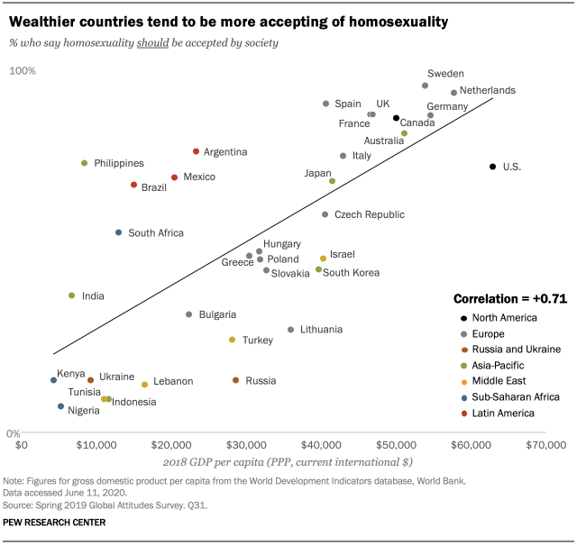 Wealthier countries tend to be more accepting of homosexuality