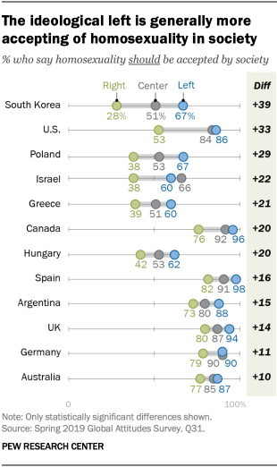 The ideological left is generally more accepting of homosexuality in society