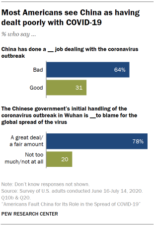 Most Americans see China as having dealt poorly with COVID-19