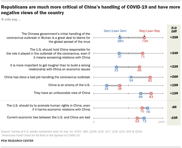 Republicans are much more critical of China's handling of COVID-19 and have more negative views of the country