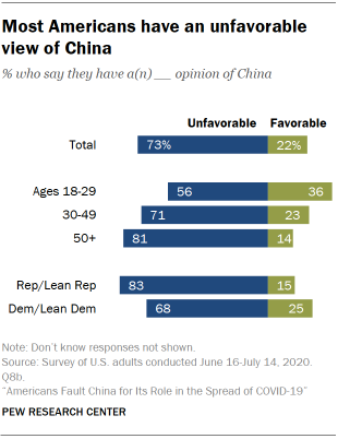 Most Americans have an unfavorable view of China