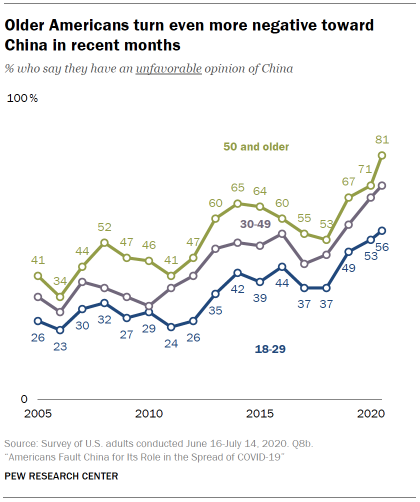 Older Americans turn even more negative toward China in recent months