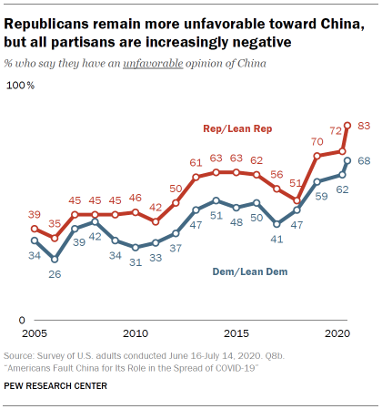 Republicans remain more unfavorable toward China, but all partisans are increasingly negative