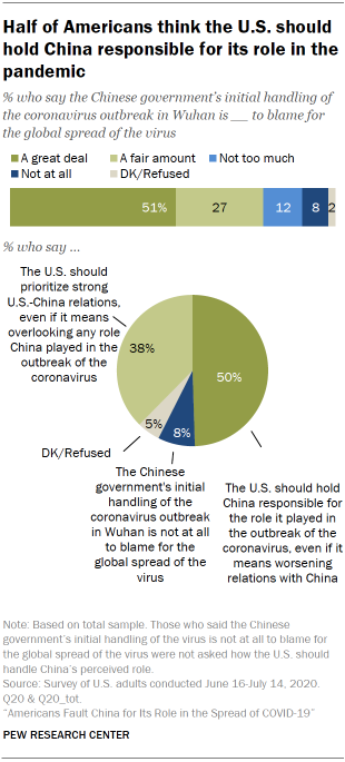 Half of Americans think the U.S. should hold China responsible for its role in the pandemic