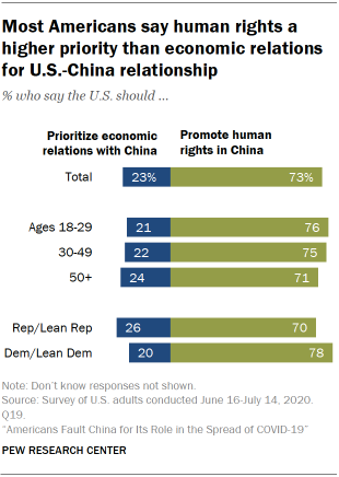 Most Americans say human rights a higher priority than economic relations for U.S.-China relationship