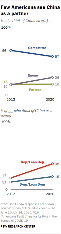 Few Americans see China as a partner