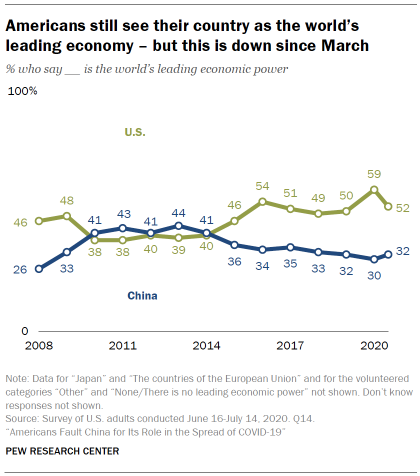 Americans still see their country as the world's leading economy – but this is down since March