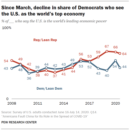 Since March, decline in share of Democrats who see the U.S. as the world's top economy