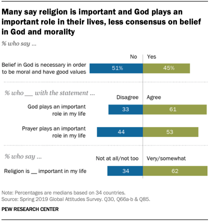 A chart showing that many say religion is important and God plays an important role in their lives, less consensus on belief in God and morality