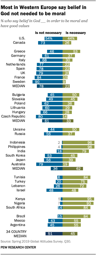A chart showing most in Western Europe say belief in God not needed to be moral