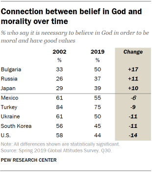 A table showing connection between belief in God and morality over time