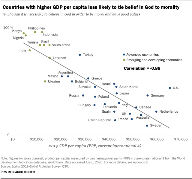 A chart showing countries with higher GDP per capita less likely to tie belief in God to morality