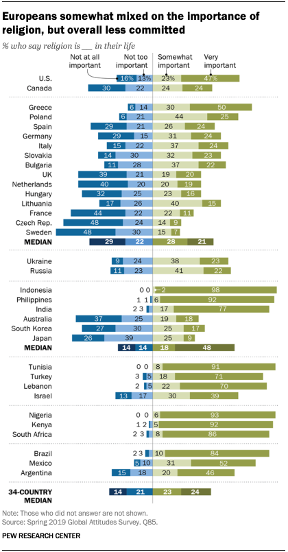 A chart showing Europeans somewhat mixed on the importance of religion, but overall less committed