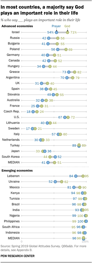 A chart showing that in most countries, a majority say God plays an important role in their life