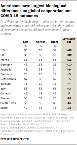 Americans have largest ideological differences on global cooperation and COVID-19 outcomes