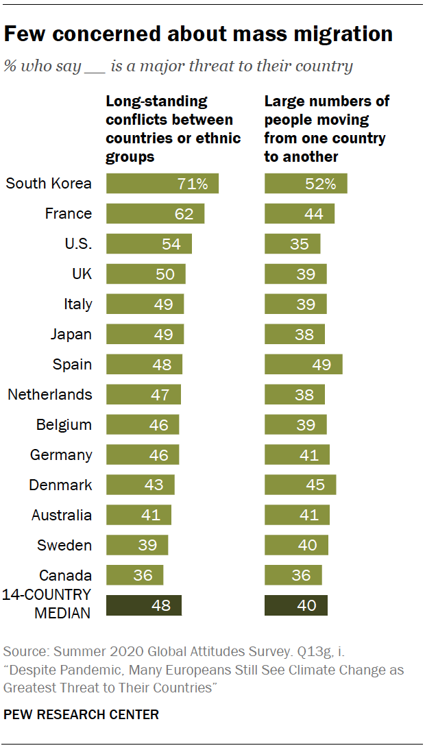 Chart shows few concerned about mass migration